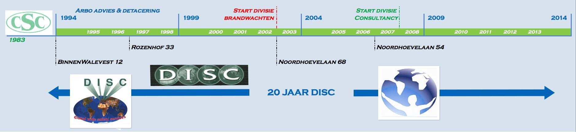 banner DISC